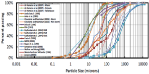 image of particle size distribution