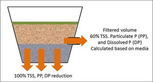 Schematic showing pollutant load reductions for infiltrated and filtration in Bioretention basin (with an underdrain)