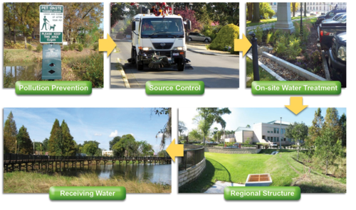 photo illustrating a watershed scale treatment train approach using a multi-BMP approach to managing the quantity and quality of stormwater runoff.