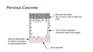This schematic illustrates typical pervious concrete cross section and basic components of a pervious concrete system