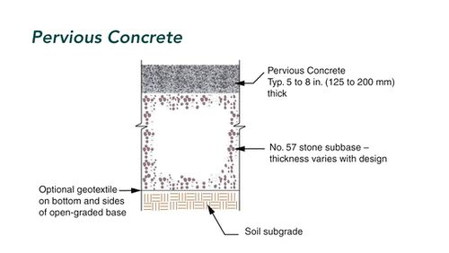 typical pervious concrete cross section