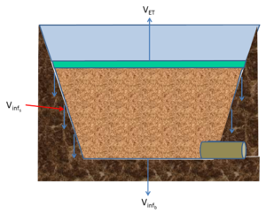 water loss mechanisms bioretention with underdrain at bottom