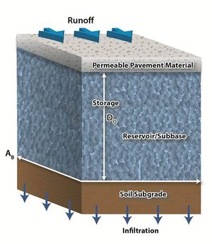 schematic of permeable pavement no underdrain