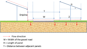 schematic for solar panels with gravel roads