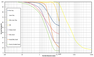 This graph shows a Particle Size Distribution