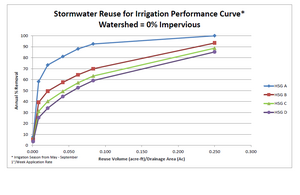 Stormwater reuse for irrigation performance curve – watershed 0 percent impervious