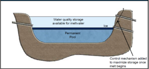 Figure showing Simple meltwater storage