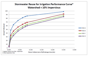 Stormwater reuse for irrigation performance curve – watershed 10 percent impervious