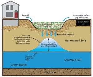 schematic of contaminated soil