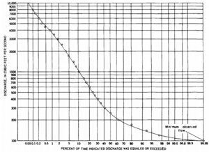 image of flow duration curve