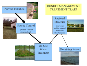 schematic showing the treatment train approach to stormwater runoff management